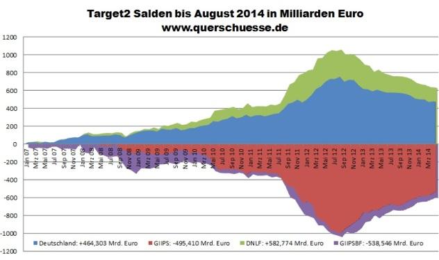 Target2 Salden der Eurozone